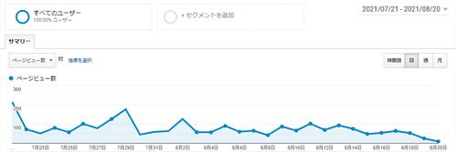 2カ月目ページビュー数グラフ